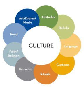 ADDRESSING Cultural Assumptions