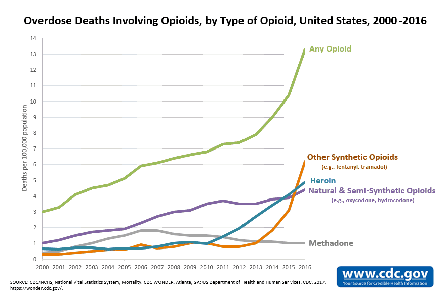 Overdose Deaths Involving Opioids, by Type of Opioid, United States, 2000-2016. SOURCE: CDC.GOV